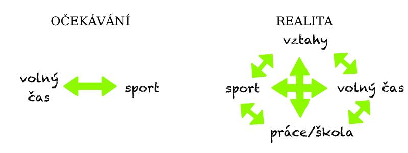 život sportovce očekávání vs. realita očekávání obsahuje volný čas a sport realita mnohem více věcí