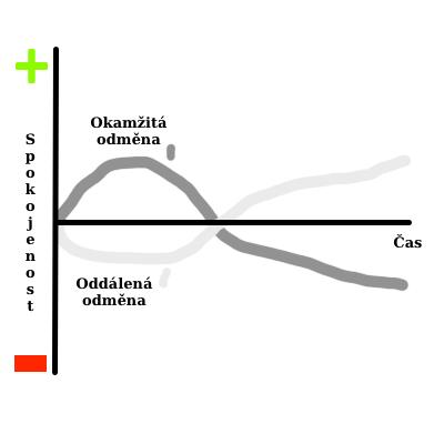 Graf okamžitá vs. oddálená odměna Rychlé pozitivní účinky a negativní dlouhodobé u okamžité odměny. Možné negativní aktuální účinky u oddálené odměny, ale dlouhodobé vysoce pozitivní.