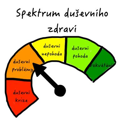 Spektrum duševního zdraví jednotlivce: duševní krize - problémy - nepohoda - pohoda - vzkvétání