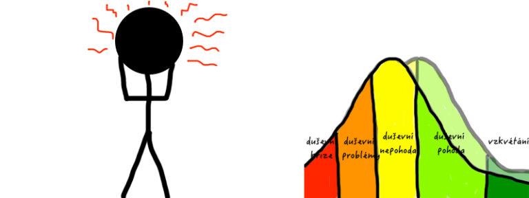 dušení pohoda graf jejího posunu a vystrašený panáček