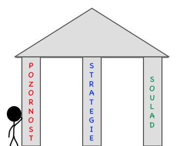 3 pilíře úspěchu ve formě sloupů a panáček se o ně opírá