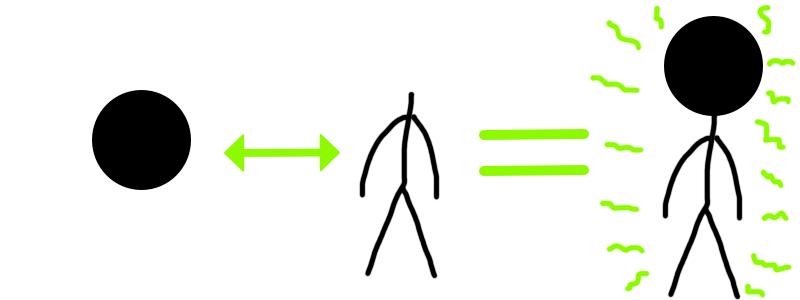 spojení těla a myšlení